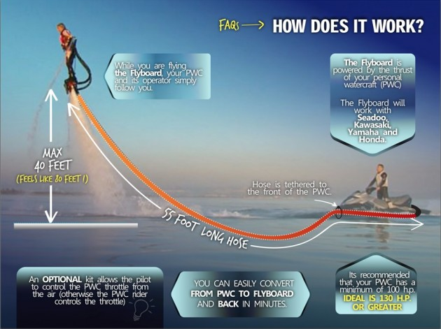 flyboard adventorous-how-does-it-works