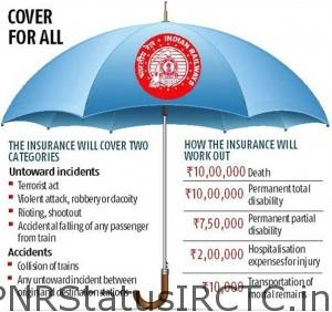 IRCTC Travel Insurance Nomination-min