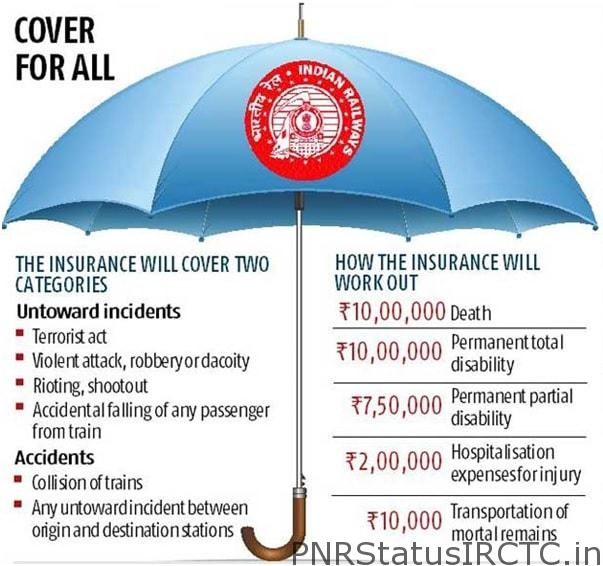 IRCTC Travel Insurance Nomination-min